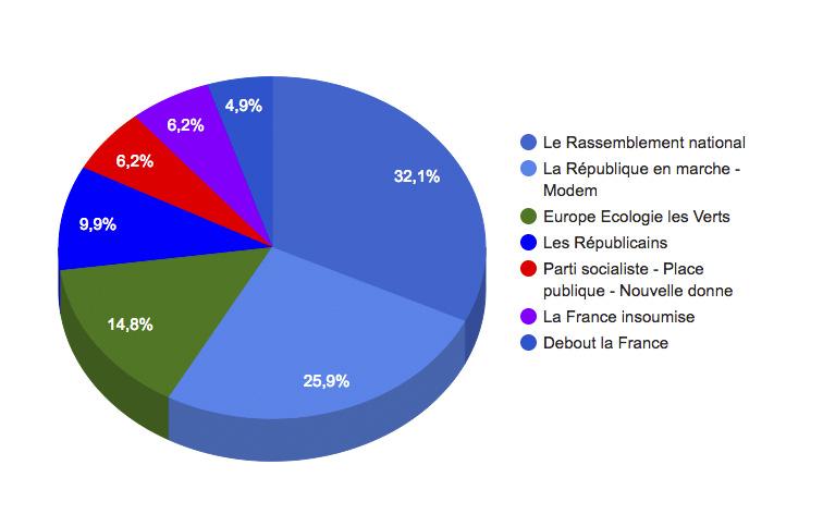 Election Bernay europe 2019