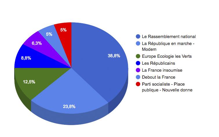 Election Europe Eure