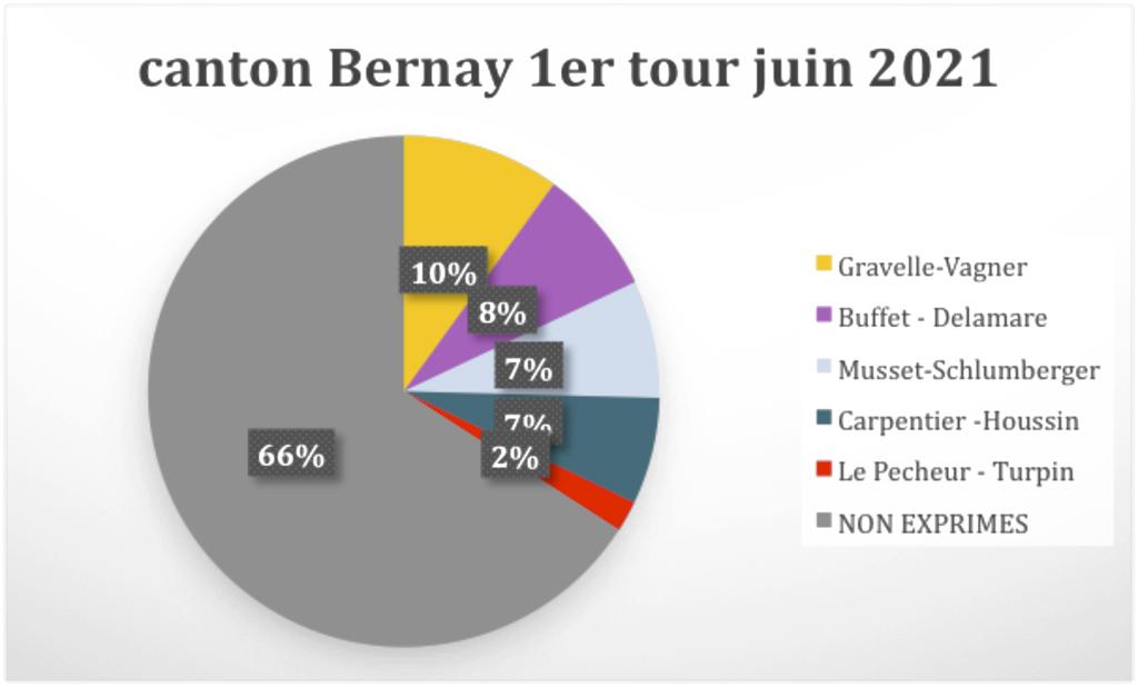 1er tour élection déartementale Bernay Eure Normandie Le Bernayen