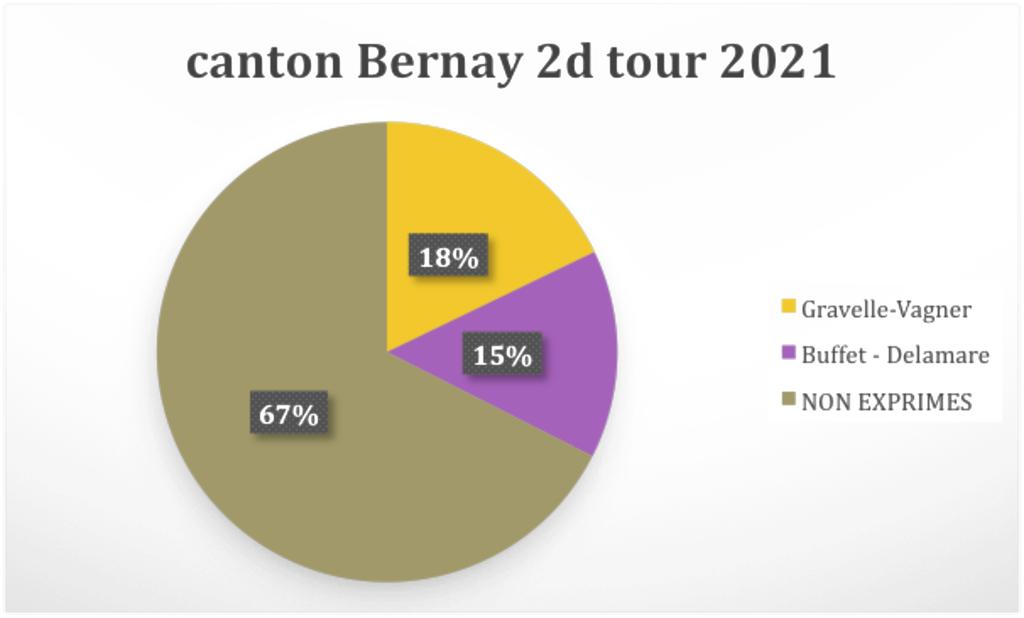 2e tour élection départementale Bernay Eure Normandie Le Bernayen